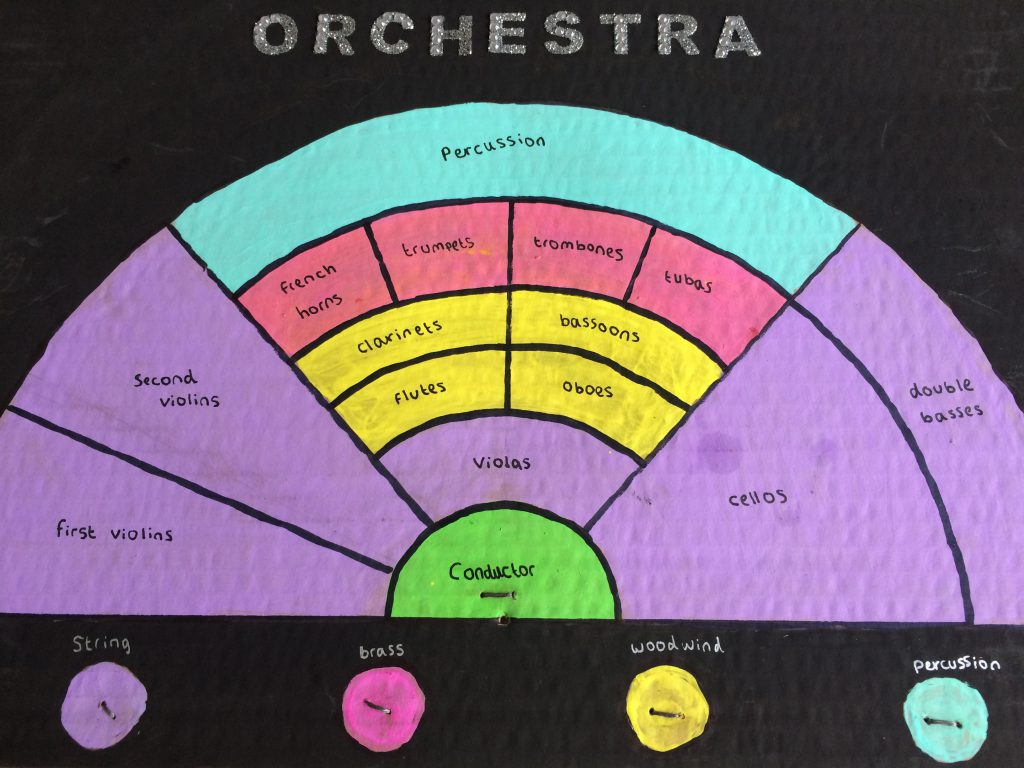The painted orchestra diagram.